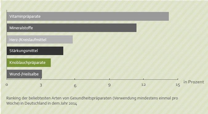allicin,-die-Wirkung-von-Knoblauch-Graf